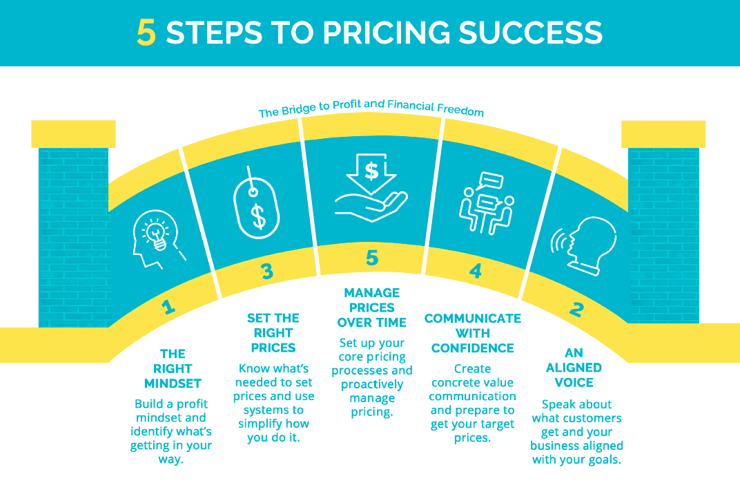 5 Steps to Pricing Success