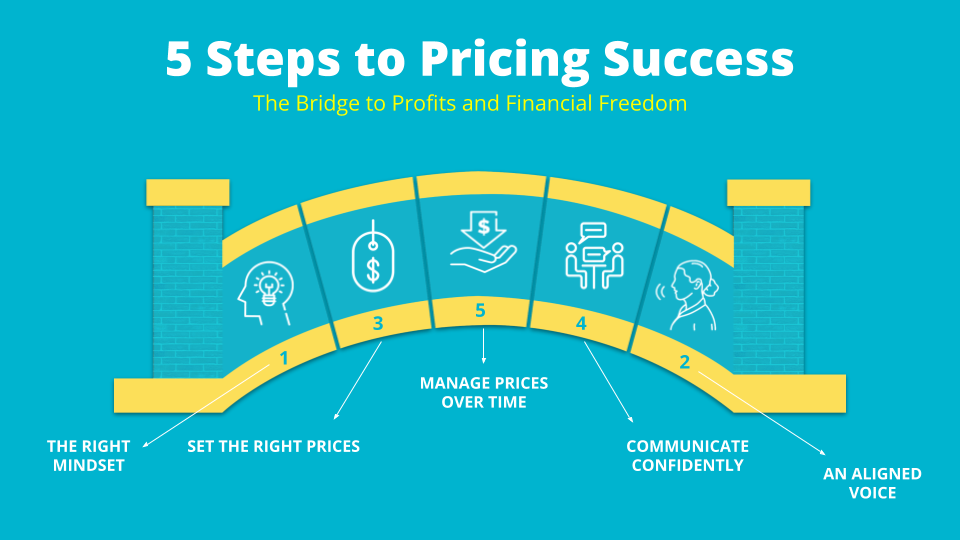 5 Steps to Pricing Success Infographic